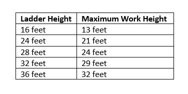 Ladder guidelines by height